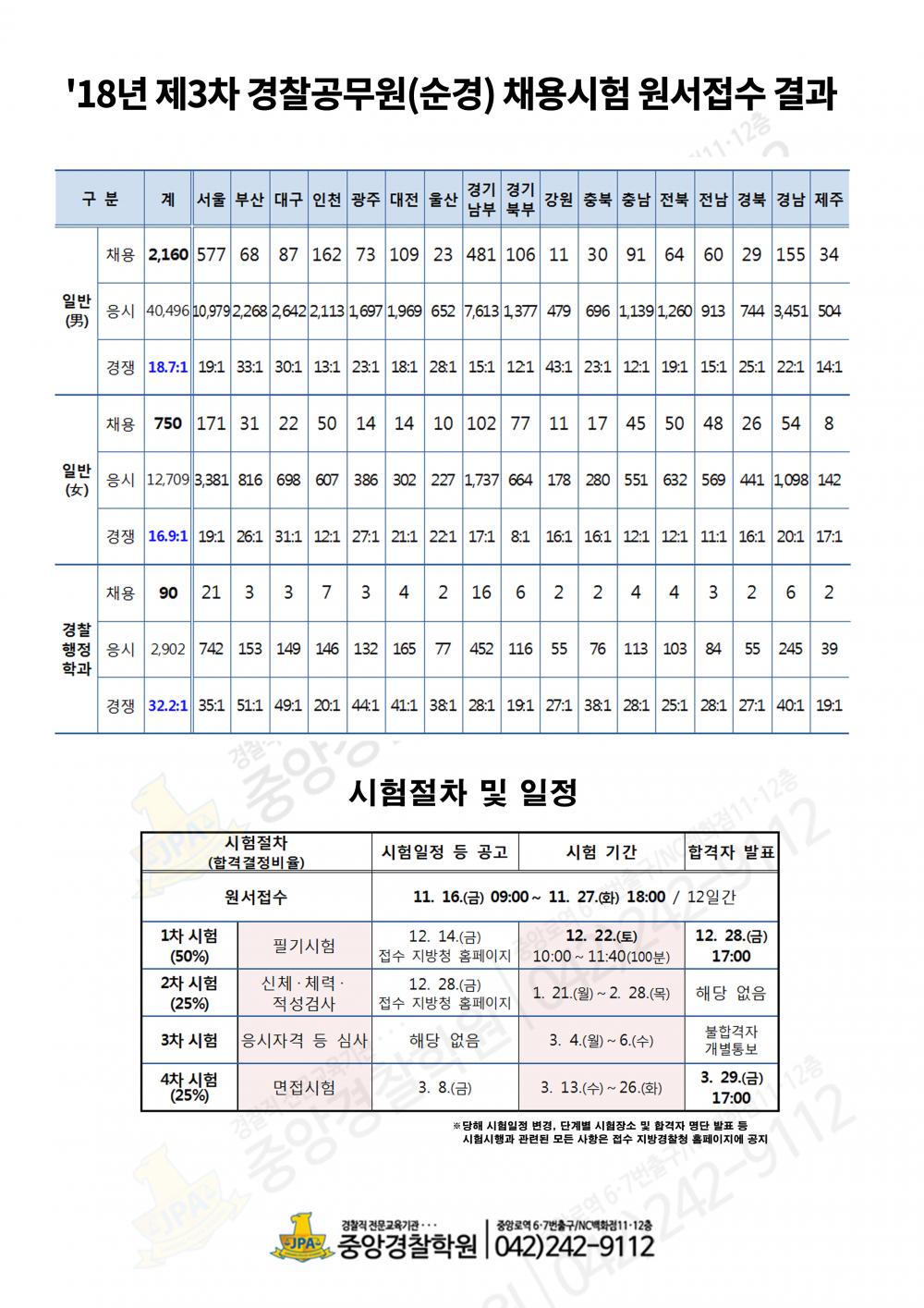 2018_3차 경쟁률.png