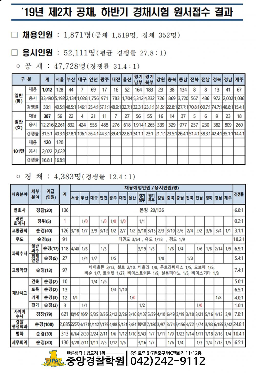 19년2차공채,경채경쟁률.png